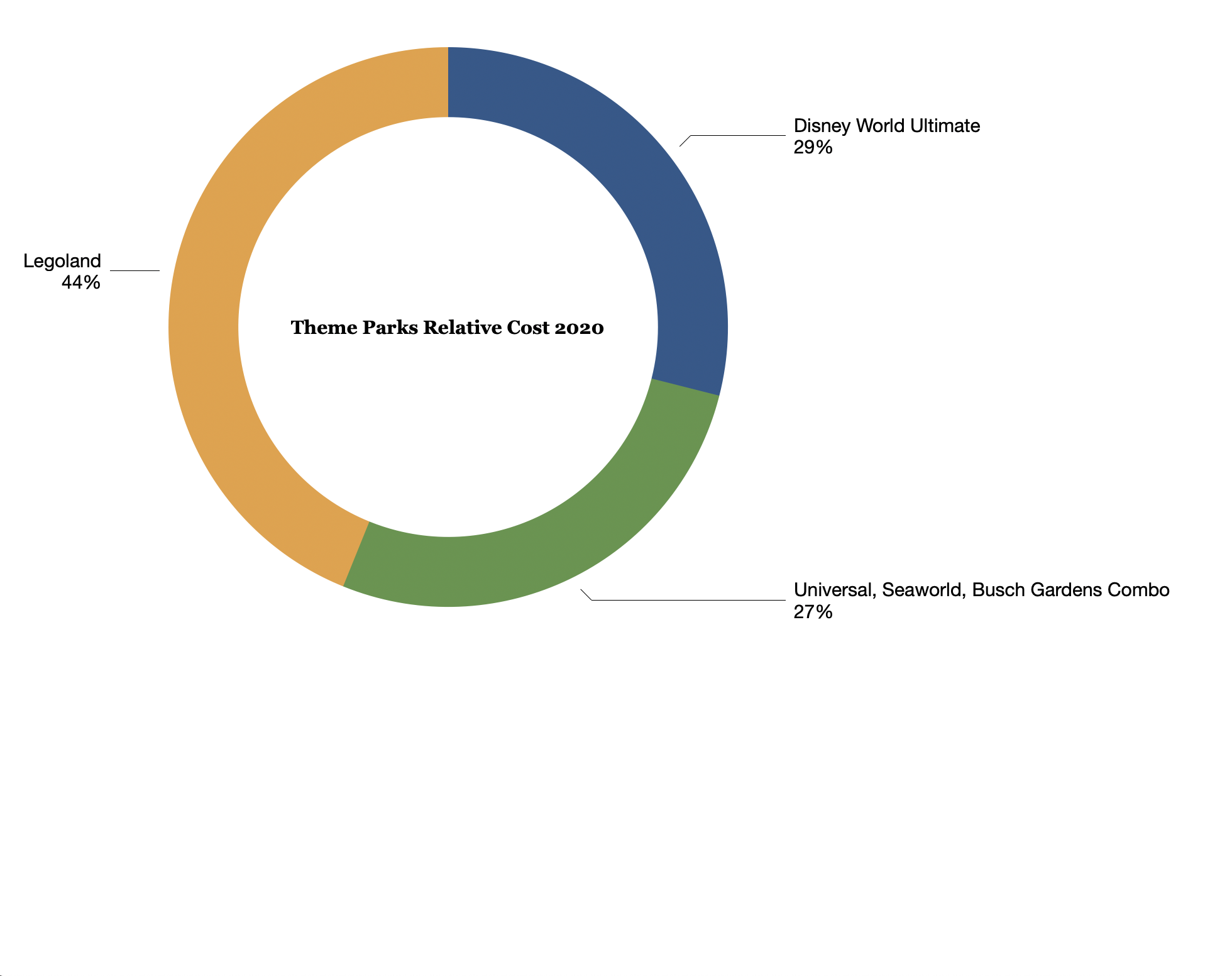 Donut chart showing the relative cost for 14 days entry to each of the Florida parks